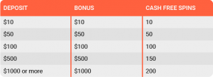 Deposits table leovegas Casino Offer.